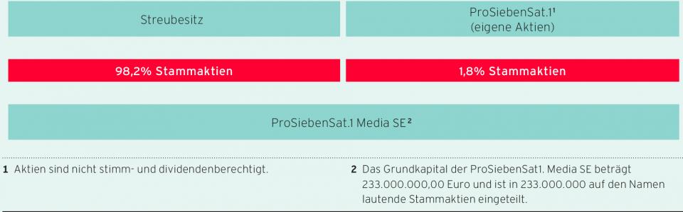 Aktien Prosiebensat 1 Media